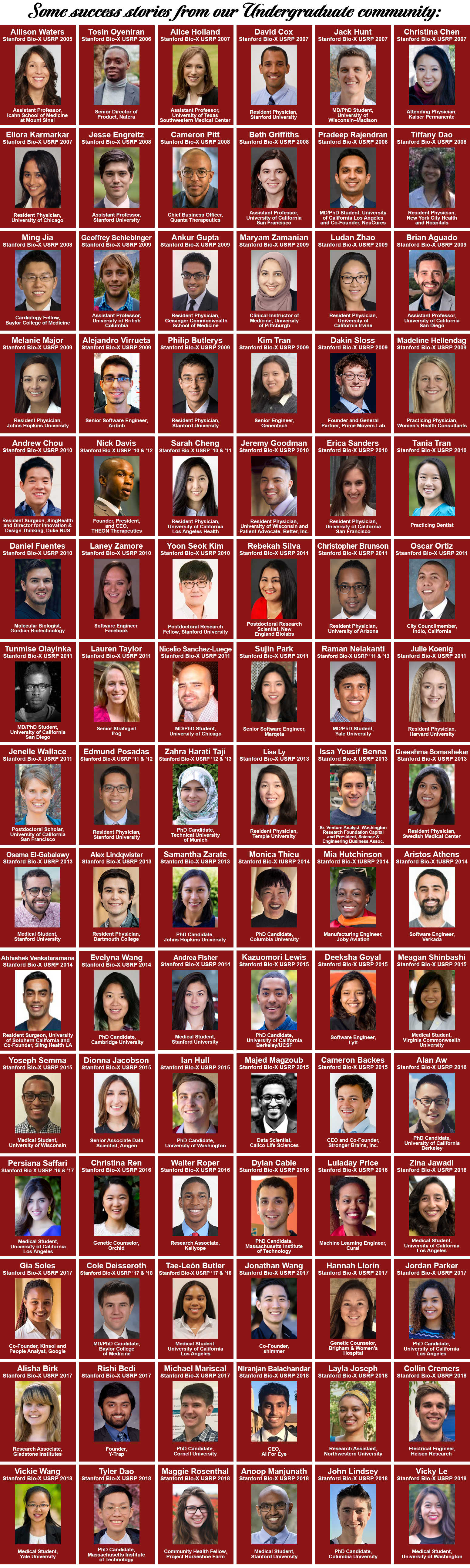 Large collage of photos of undergraduate alumni, with text listing the year they participated in the undregraduate program and the universities, companies, etc. at which they are currently successfully working.